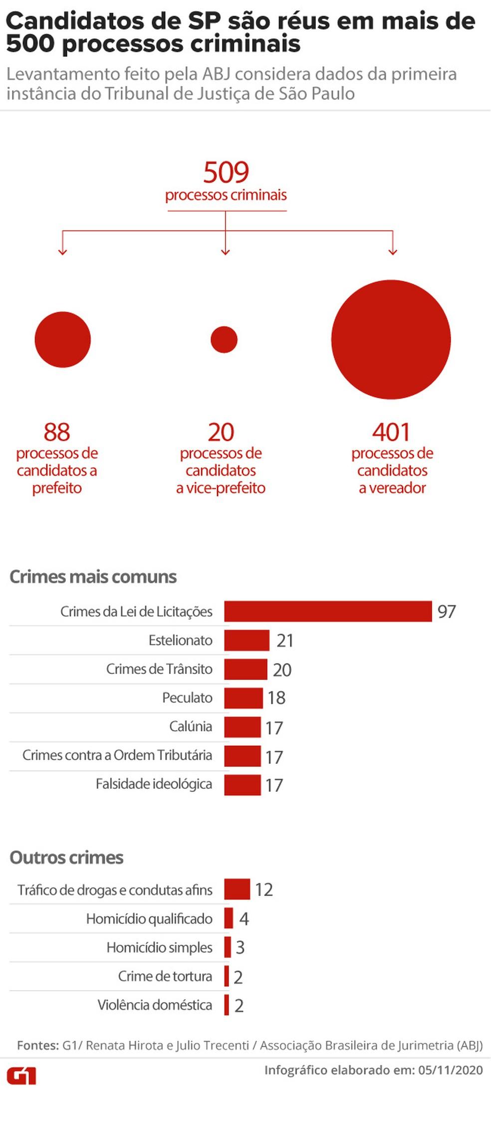 Candidatos de SP são réus em mais de 500 processos criminais: levantamento feito pela ABJ considera dados da primeira instância do Tribunal de Justiça de São Paulo — Foto: Aparecido Gonçalves / G1