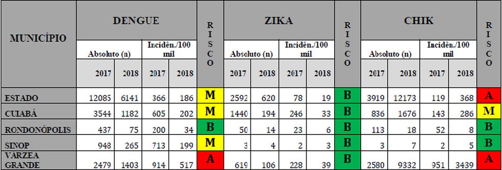 Tabela mostra número de casos de dengue, zika e chikungunya no estado (Foto: Secretaria de Saúde MT/ Divulgação)