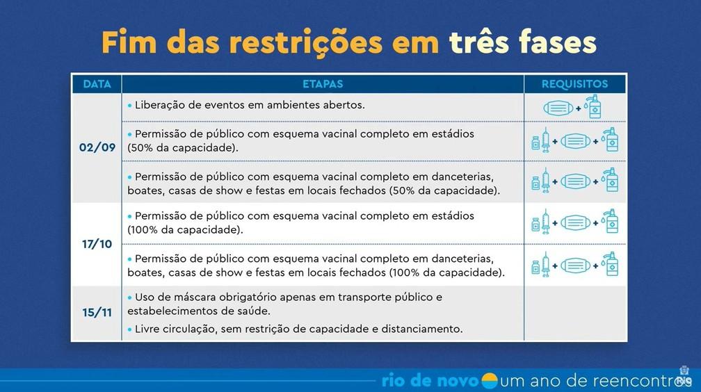 Fase de reabertura no RIo — Foto: Reprodução