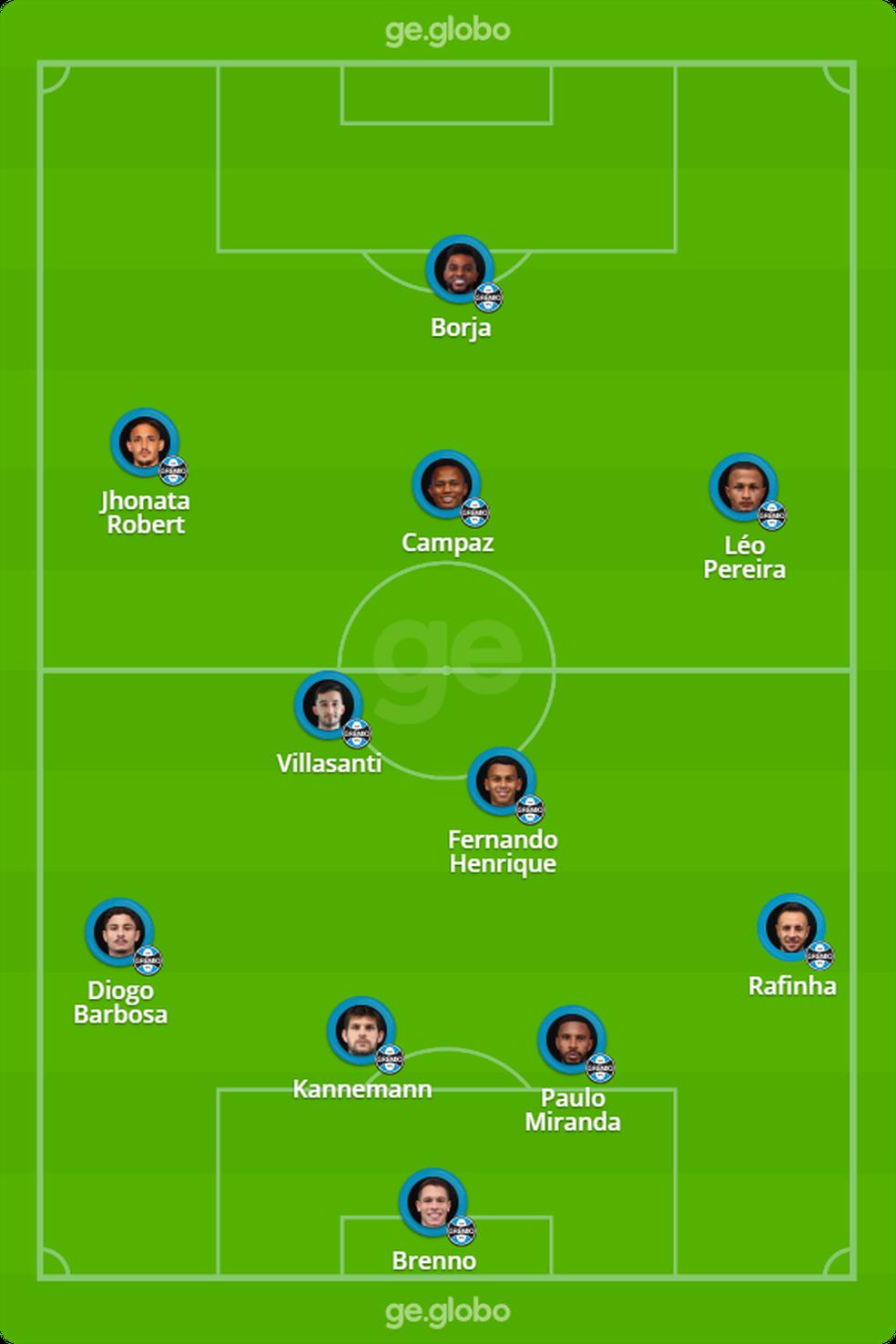 Provável Grêmio contra o Flamengo — Foto: ge