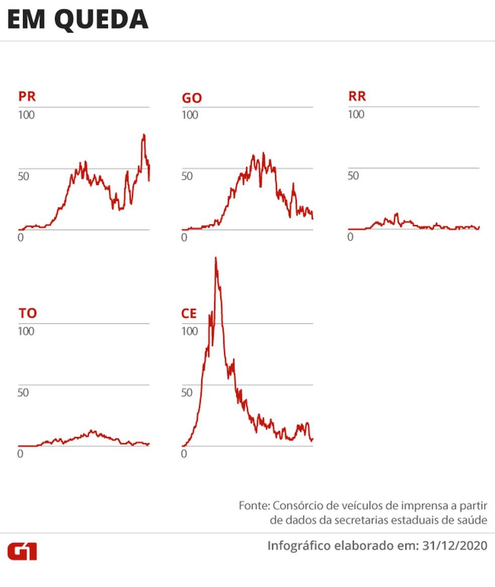 Estados com queda nas mortes por coronavírus — Foto: Arte/G1