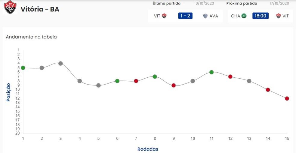 Gráfico mostra campanha do Vitória na Série B — Foto: Reprodução / CBF