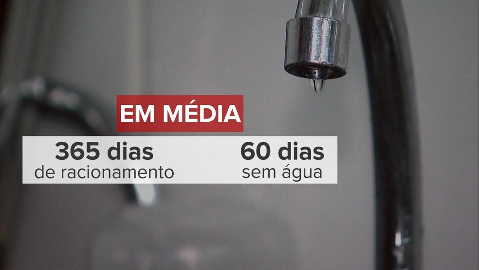 Em um ano de racionamento, os moradores do Distrito Federal ficaram, em média, 2 meses sem água nas toneiras (Foto: Ilustração: Jessica Almeida/TV Globo)