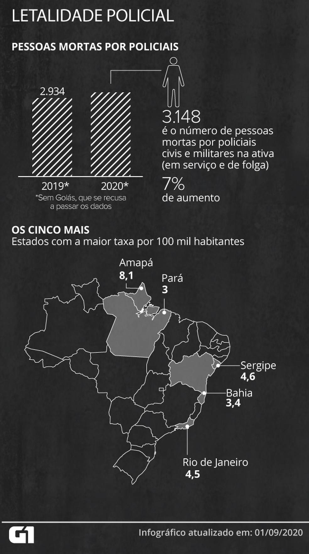 O número de pessoas mortas por policiais aumentou no Brasil no primeiro semestre deste ano — Foto: Juliane Souza/G1
