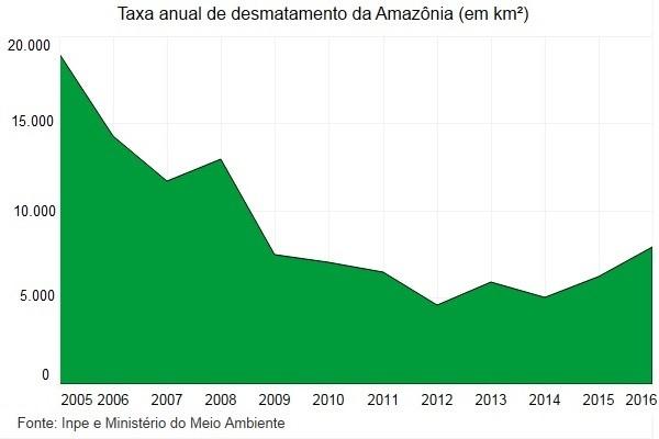 Taxa anual de desmatamento