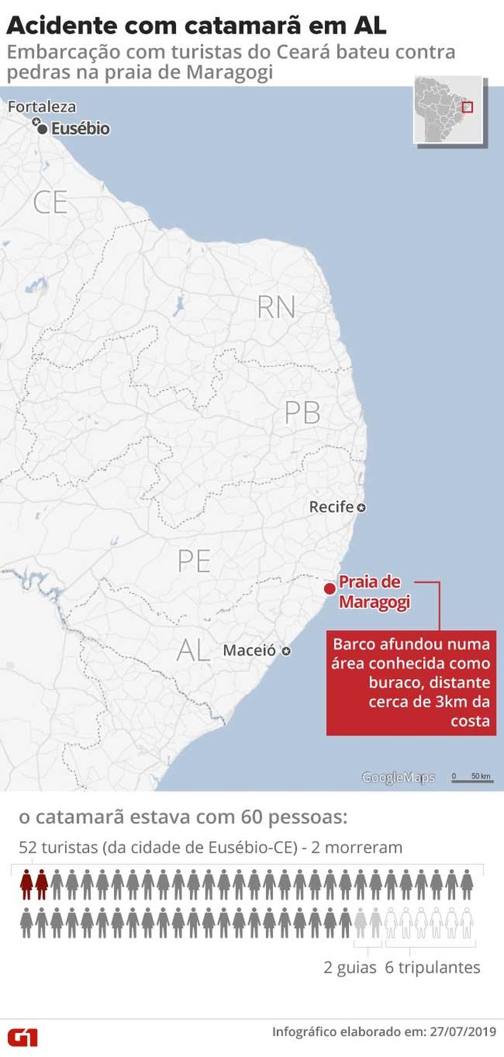 Infográfico sobre naufrágio em Maragogi, Alagoas — Foto: Arte/G1