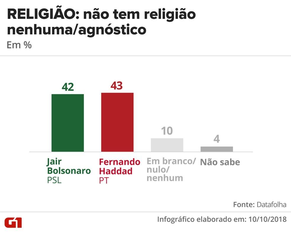 Pesquisa Datafolha - 10 de outubro - intenção de voto por segmentos - religião: não tem / agnóstico — Foto: Arte/G1