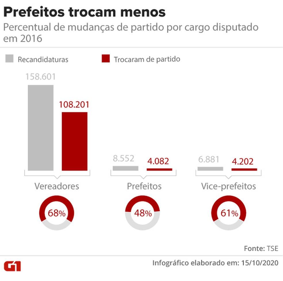 Percentual de mudanças de partido por cargo disputado pelos candidatos — Foto: Aparecido Gonçalves/G1