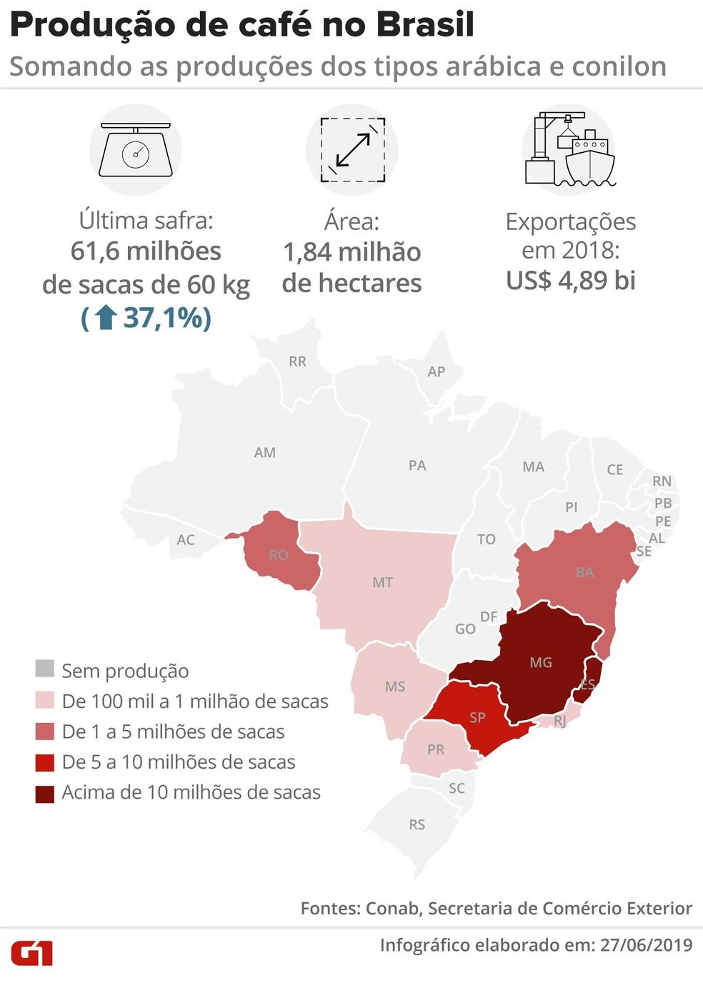 O Brasil é o maior produtor de café do mundo — Foto: Rodrigo Sanches/G1