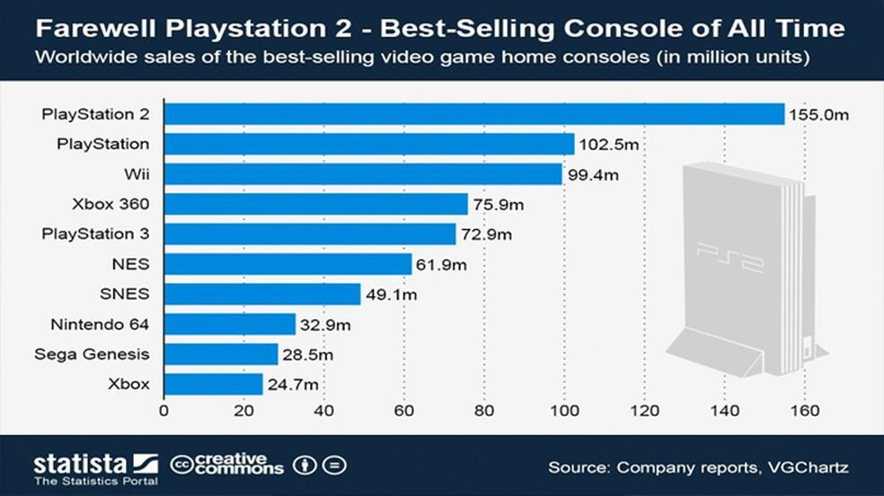 O PlayStation One foi o primeiro console a alcançar a marca dos 100 milhões de unidades vendidas — Foto: Reprodução/Statista