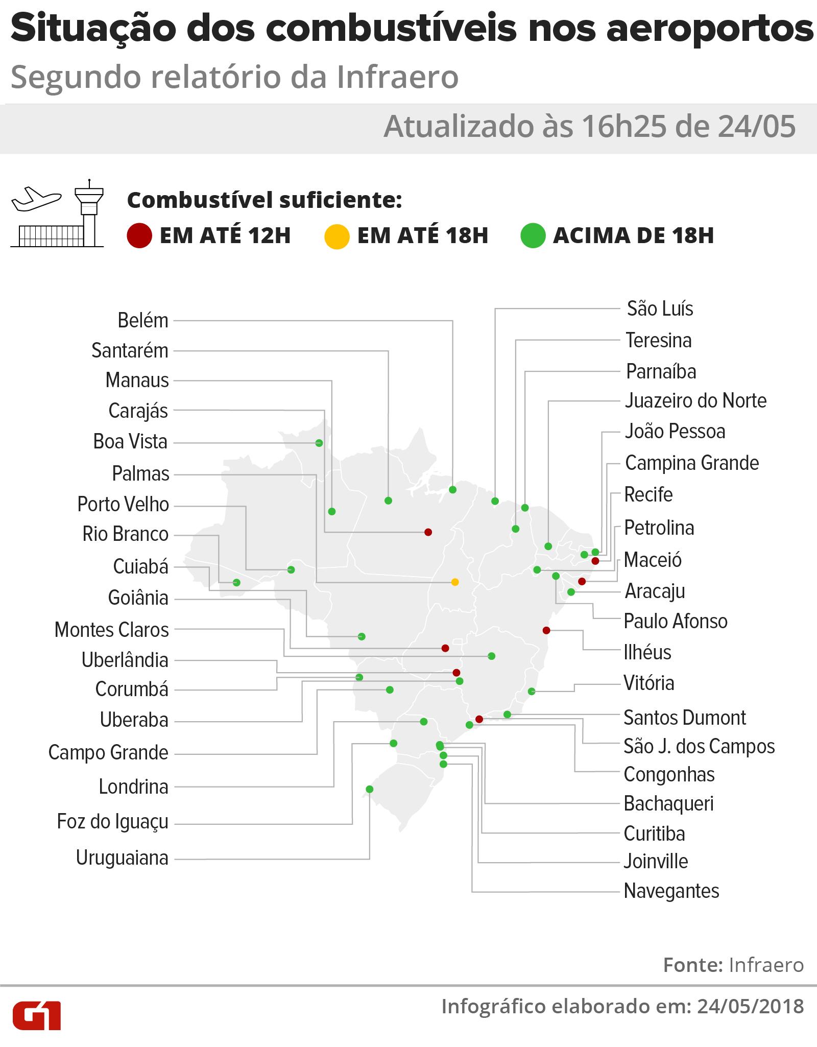 Novo relatório da Infraero aponta que aeroportos de Recife, Palmas, Maceió e Goiânia tem combustível até hoje