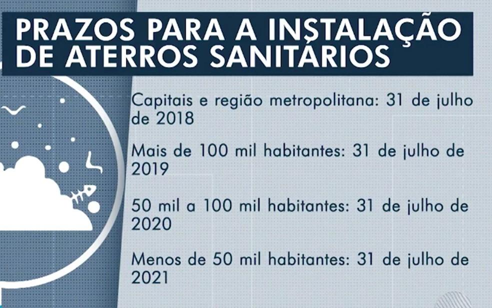 Prazos para instalação de aterros sanitários — Foto: Reprodução/TV Bahia