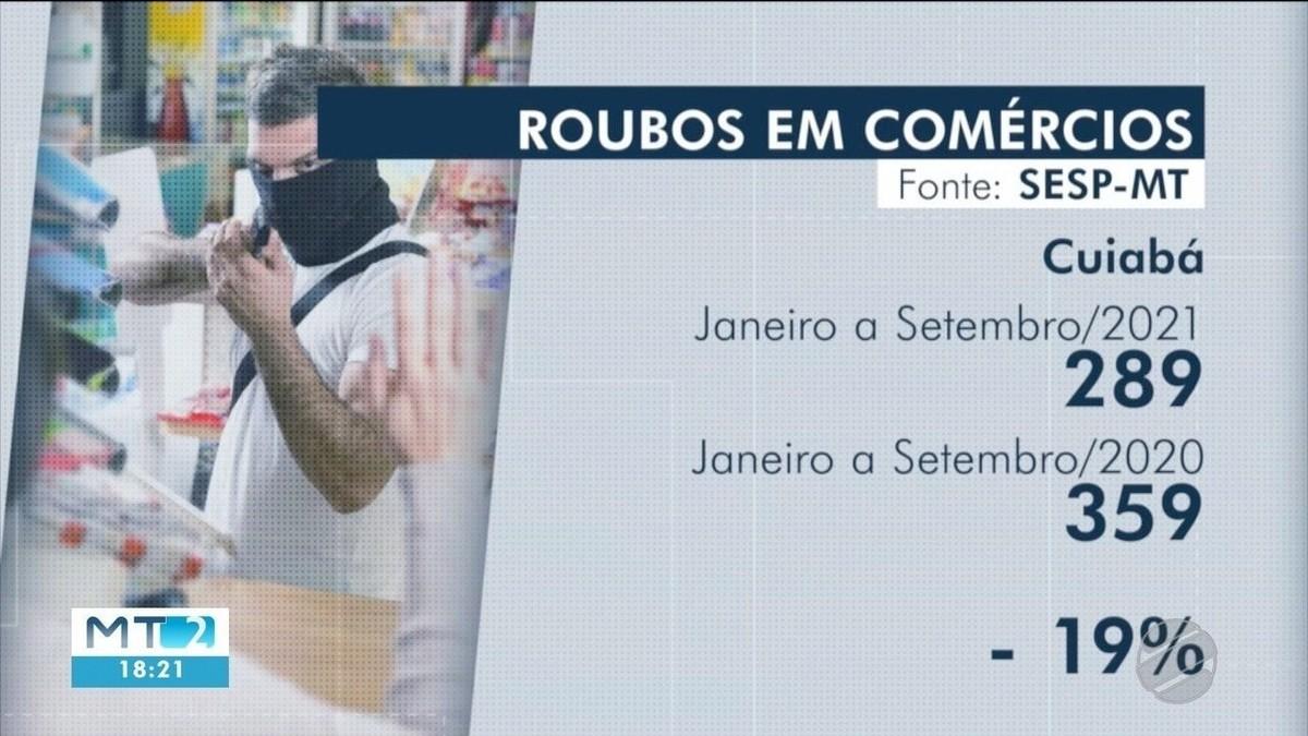 Roubos em Cuiabá caem 19% em um ano, mas número ainda é alto e preocupa comerciantes