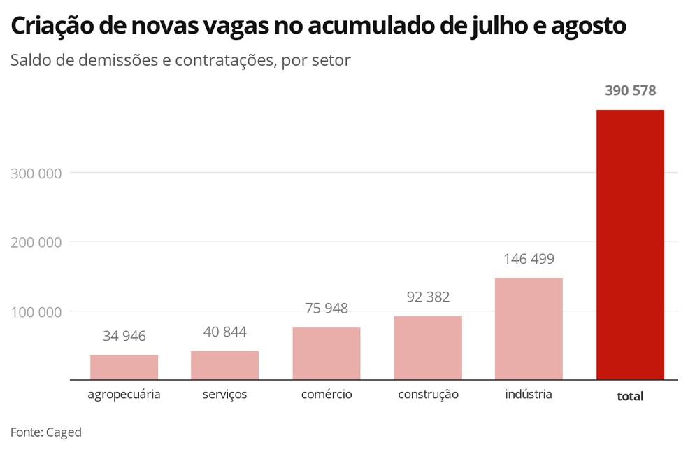 Criação de novas vagas no acumulado em julho e agosto — Foto: Economia G1