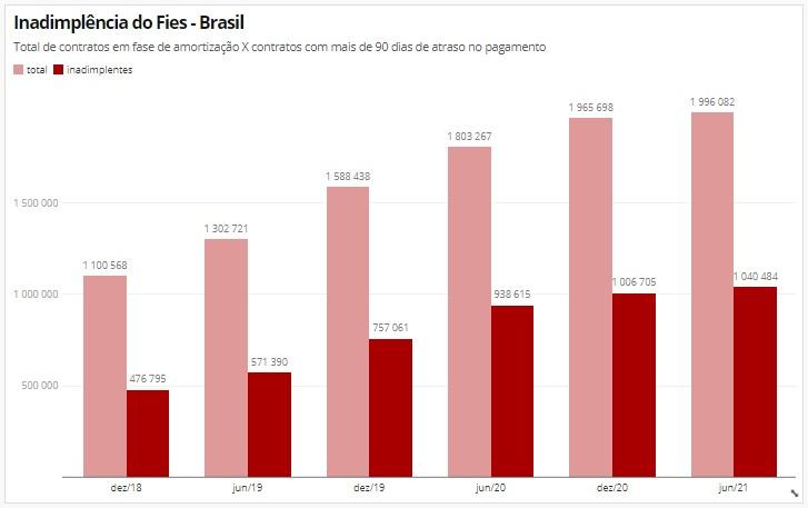 Saldo de inadimplência do Fies subiu de R$ 2,5 bi para R$ 6,6 bi em dois anos