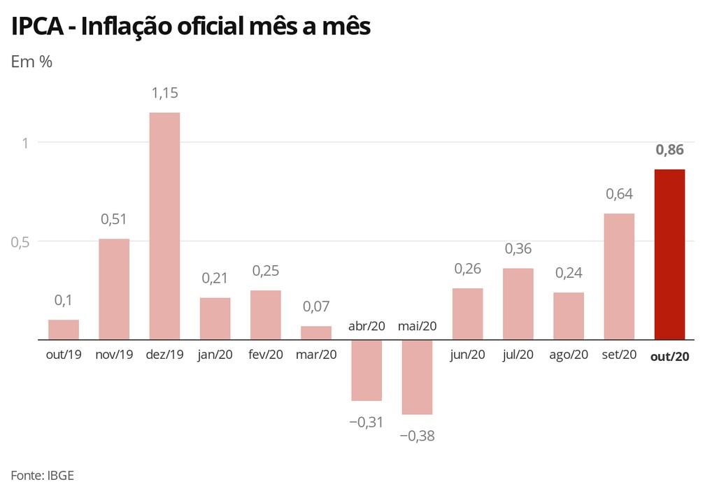 IPCA - Inflação oficial mês a mês — Foto: Economia G1