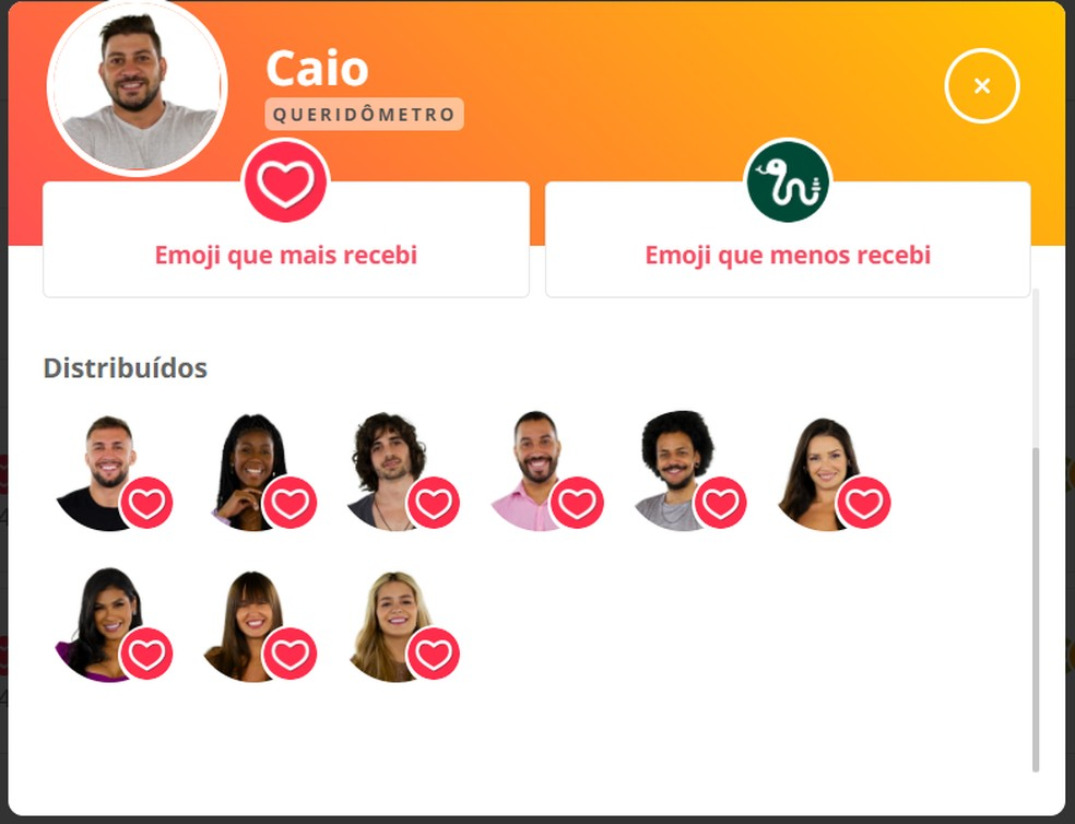 Queridômetro Caio - 10/04 — Foto: Globo