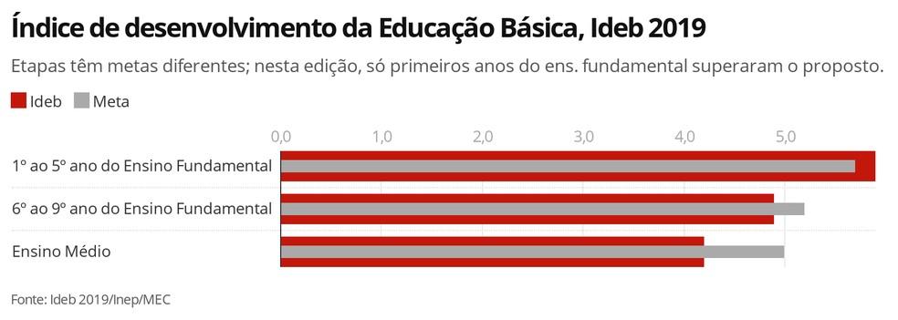 Ideb 2019: barras em vermelho indicam as notas obtidas na edição de 2019; as barras cinzas são as metas para cada ciclo.  — Foto: Infografia/G1