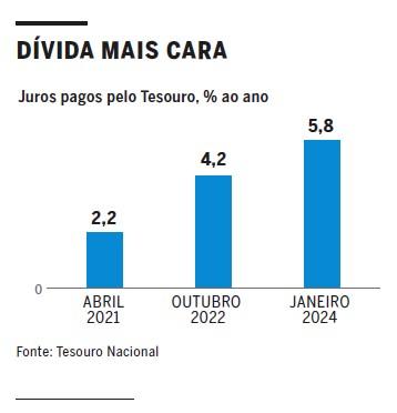 Tesouro_custo