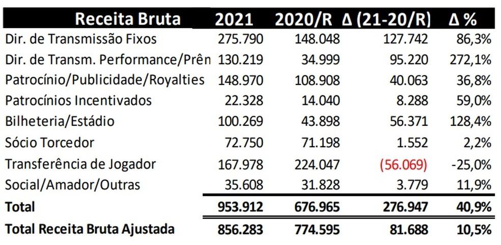 Orçamento 2021, que terá que ser ajustado, prevê R$ 100 milhões em bilheteria — Foto: Reprodução