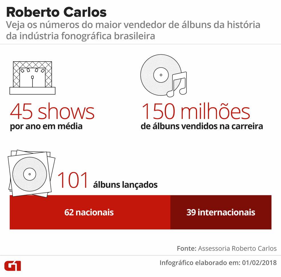 Os números da carreira de Roberto Carlos (Foto: Arte G1)