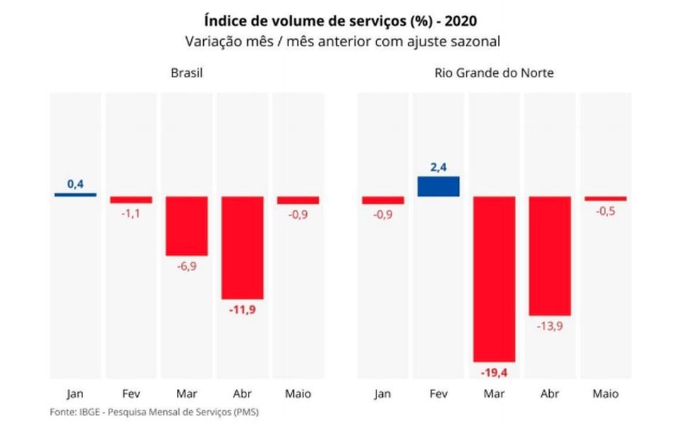 Dados do setor de serviços — Foto: IBGE