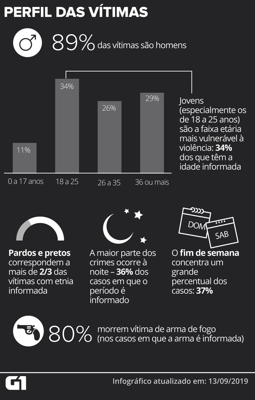 Perfil das 1.195 vítimas — Foto: Wagner Magalhães/G1