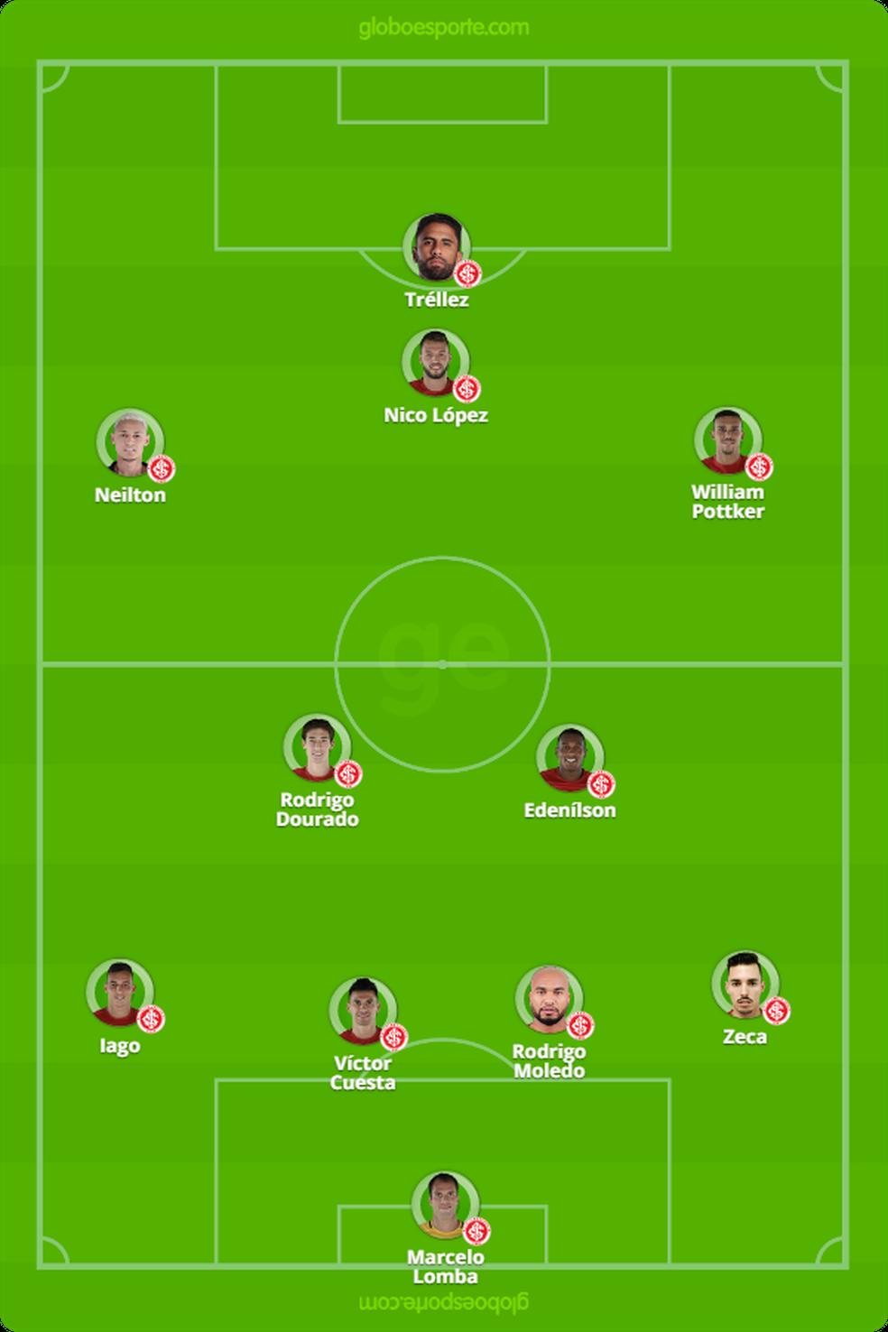 Formação inicial do Inter contra o Juventude  — Foto: Arte / GloboEsporte.com