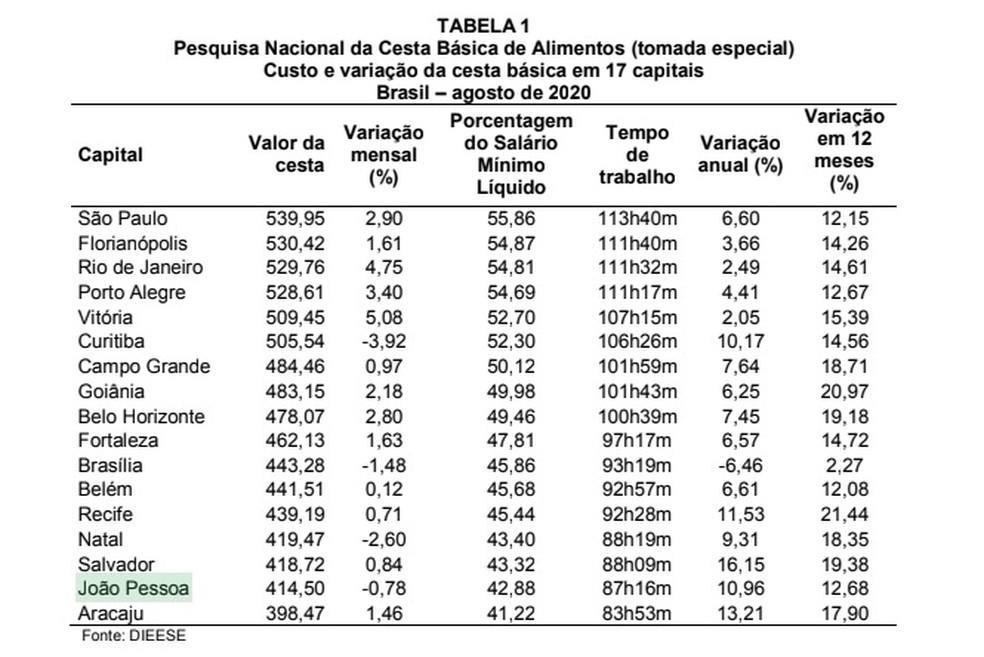 João Pessoa está entre as quatro capitais com queda no preço da cesta básica, segundo o DIEESE — Foto: DIEESE/Divulgação