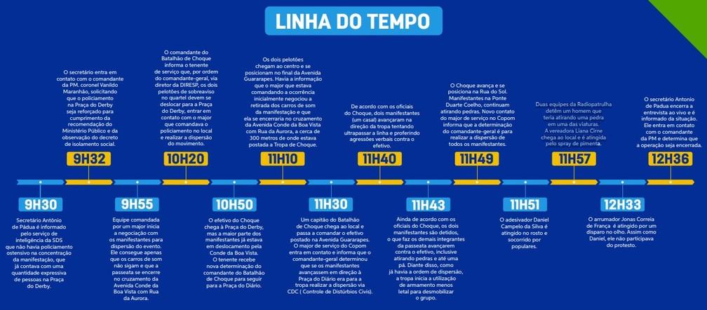 Linha do tempo divulgada pela SDS aponta ação da PM durante repressão violenta a protesto no Recife — Foto: SDS/Divulgação