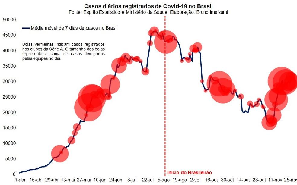 Número de casos de coronavírus na Série A em comparação aos casos no Brasil — Foto: Espião Estatístico / Bruno Imaizumi