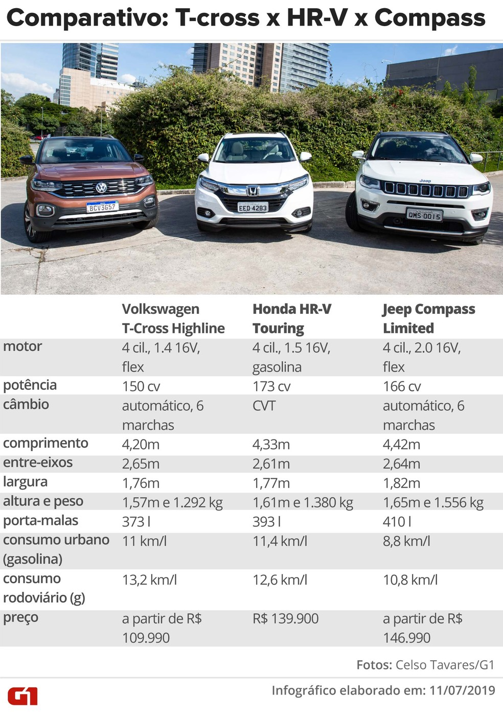 Honda Hr V Touring Volkswagen T Cross Highline E Jeep Compass Limited Comparativo Auto Esporte G1