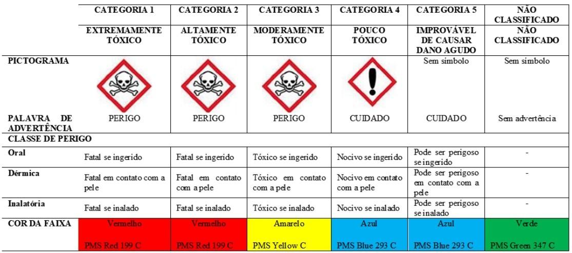 tabela-toxicidade-agrotóxicos (Foto: Reprodução Anvisa)