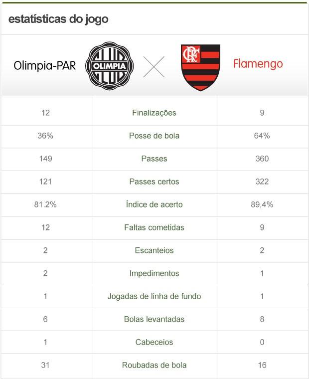 info estatísticas Olimpia-PAR x Flamengo (Foto: Globoesporte.com)
