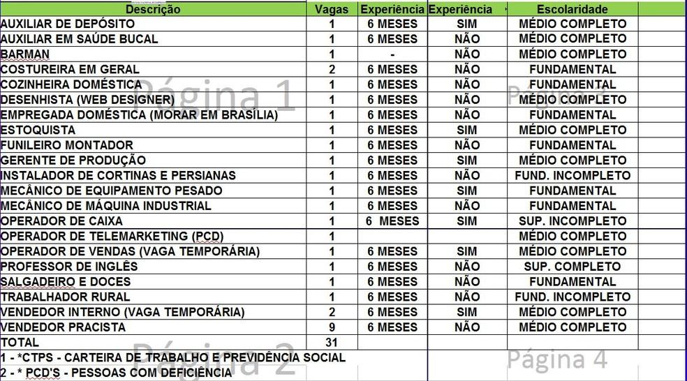 Sine Acre oferta 27 vagas de emprego nesta quinta-feira (1º) — Foto: Divulgação/Sine Acre