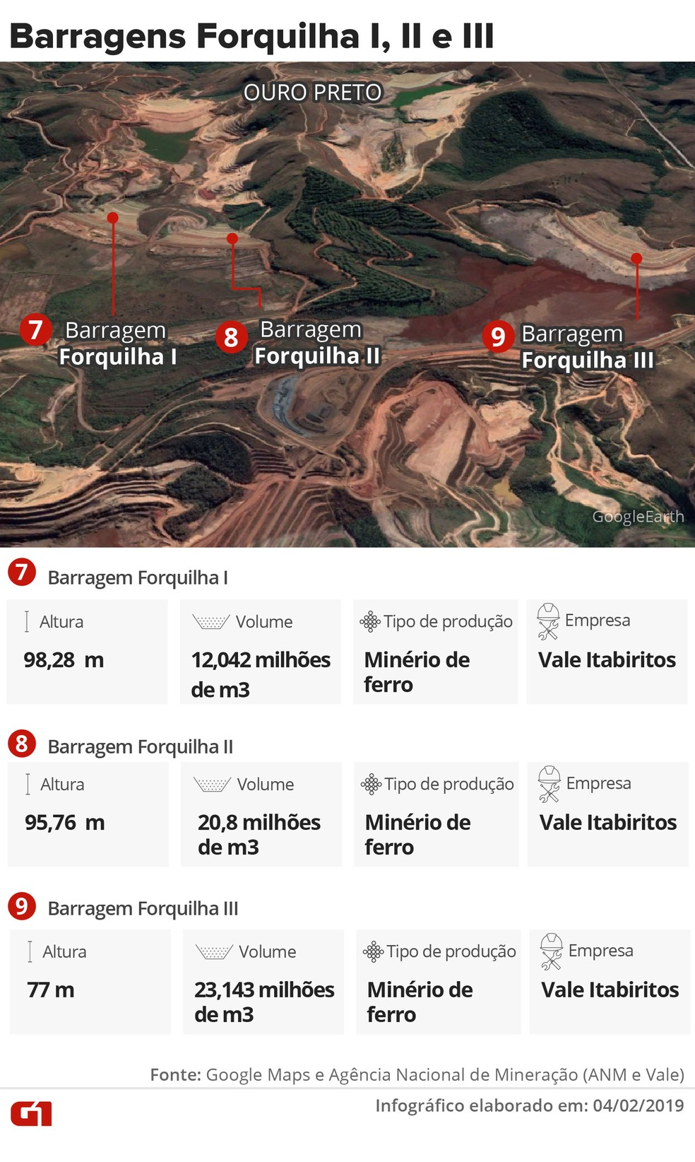 Barragens Forquilha — Foto: Infográfico: Juliane Monteiro e Karina Almeida/G1
