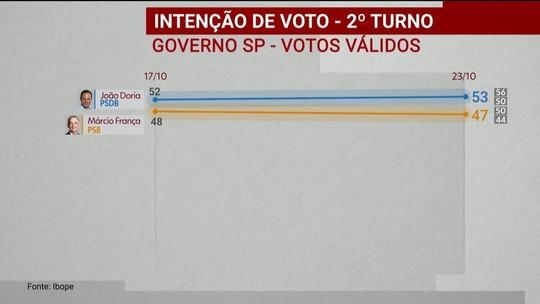 Ibope divulga pesquisa de intenção de voto para o governo de São Paulo