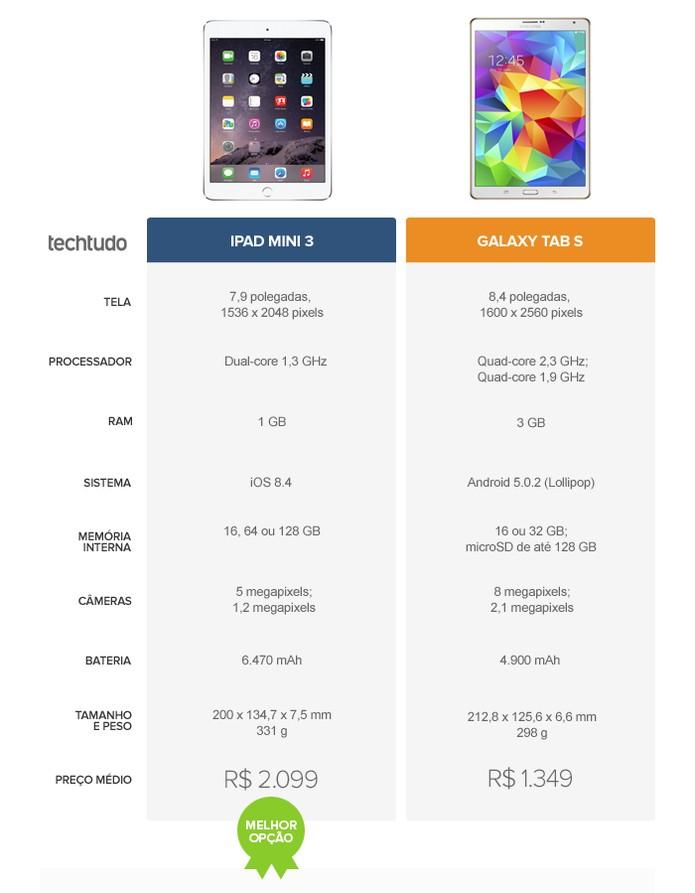 Tabela comparativa entre o iPad mini 3 e o Galaxy Tab S (Foto: Arte/TechTudo)