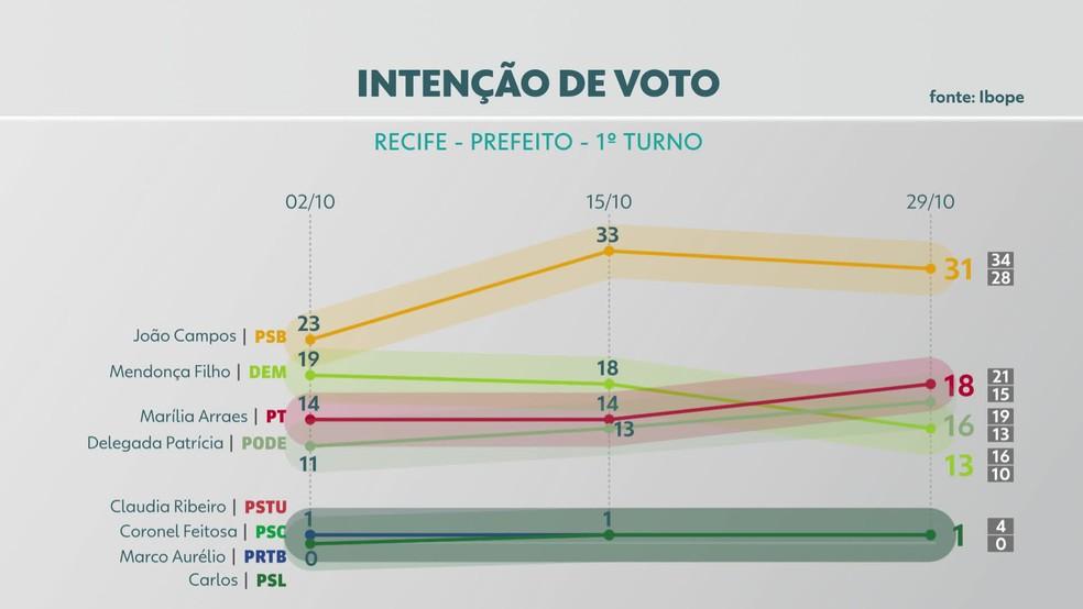 Pesquisa Ibope divulgada nesta sexta (29) divulga percentuais de intenção de voto para a prefeitura do Recife — Foto: Reprodução/TV Globo