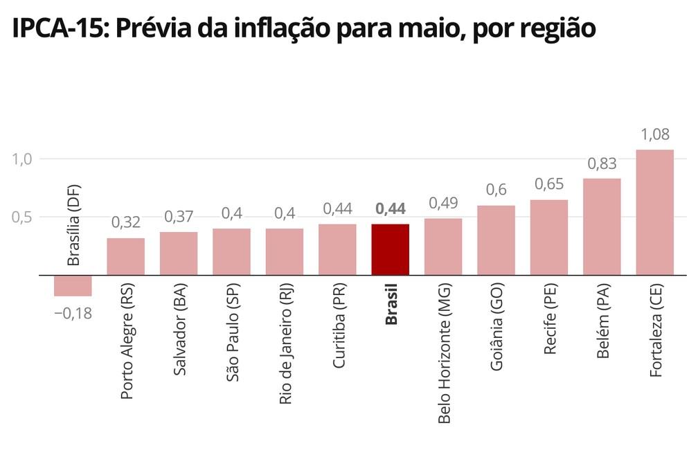 Brasília foi a única região a registrar deflação no IPCA-15 para maio — Foto: Economia/G1