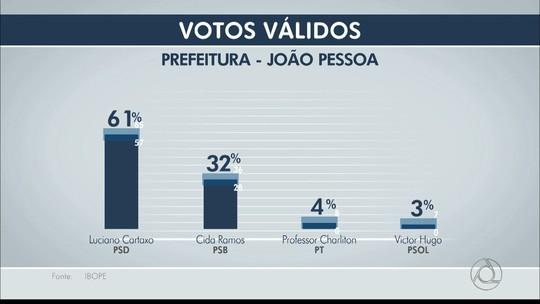 Ibope, votos válidos: Cartaxo tem 61%, Cida, 32%, e Charliton, 4%