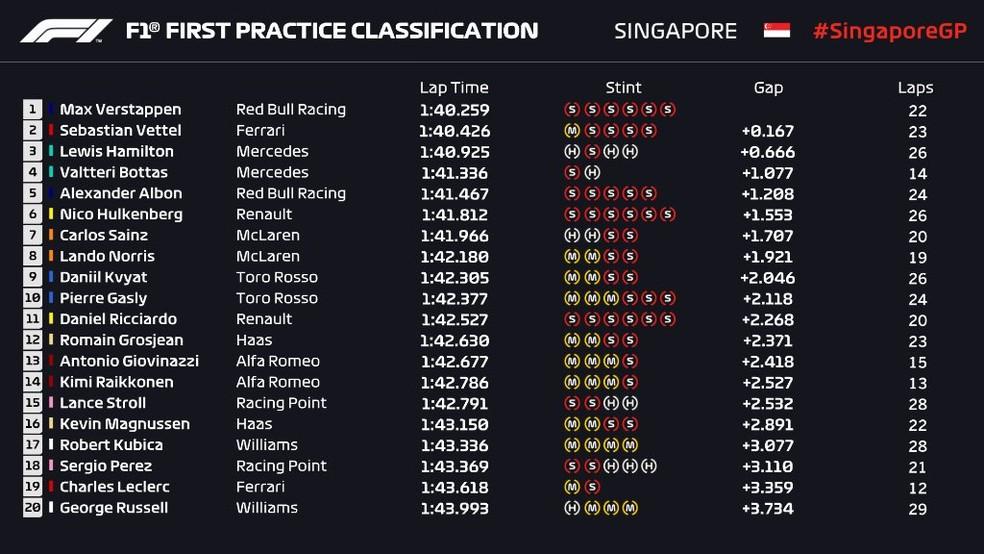 Resultado do primeiro treino livre em Singapura — Foto: Reprodução/FOM