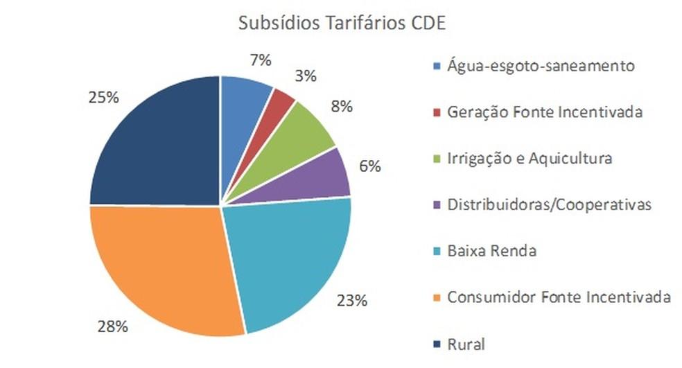 Peso dos subsídios pagos pelos consumidores na conta de luz — Foto: Aneel