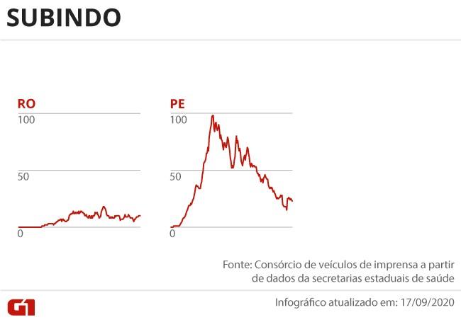 Casos e mortes por coronavírus no Brasil em 18 de setembro, segundo consórcio de veículos de imprensa (atualização das 8h)