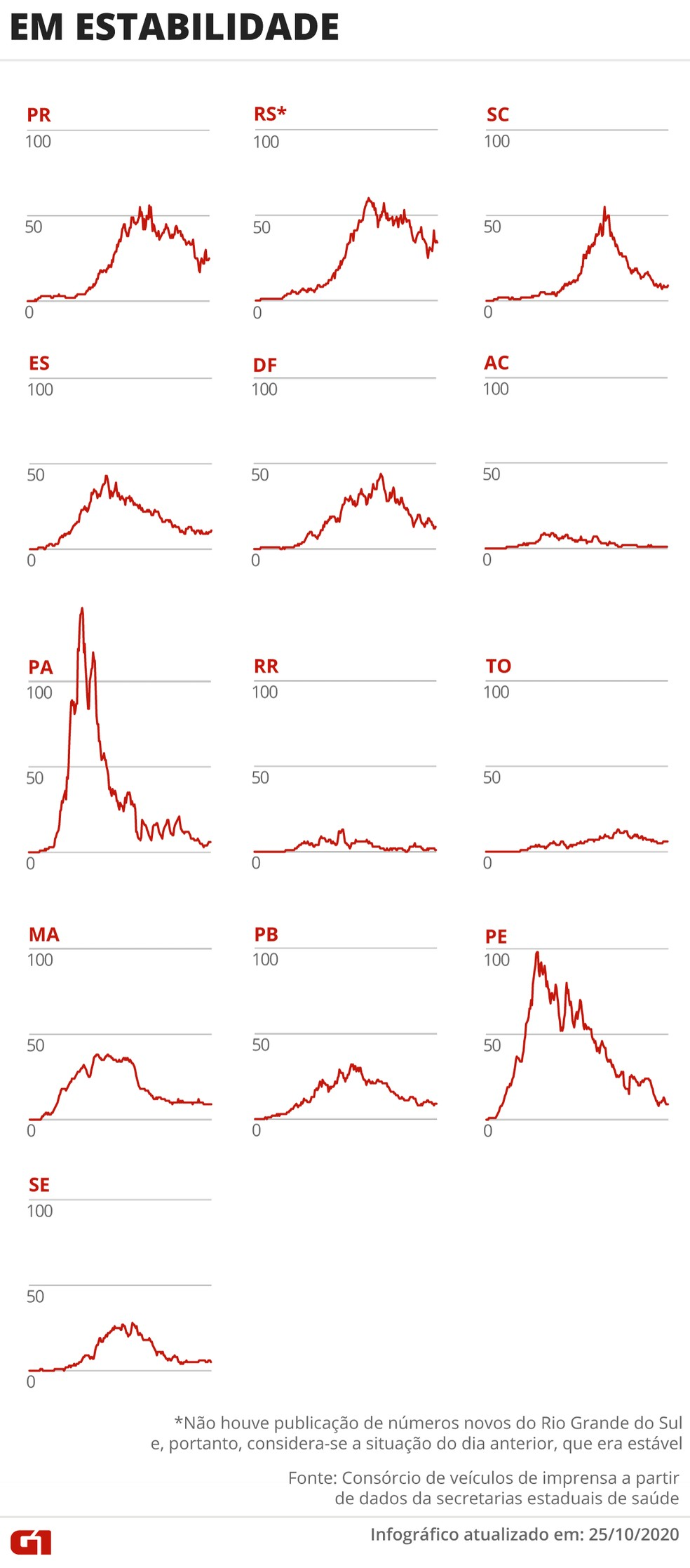 Estados que têm estabilidade no número de óbitos. RS não divulgou novos dados neste domingo e, portanto, considera-se a situação do dia anterior, que era estável. — Foto: Arte/G1