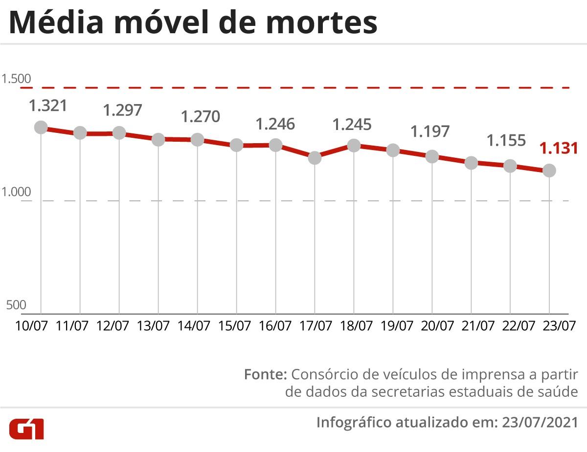 Brasil tem estabilidade em mortes por Covid; nenhum estado registra alta na média móvel
