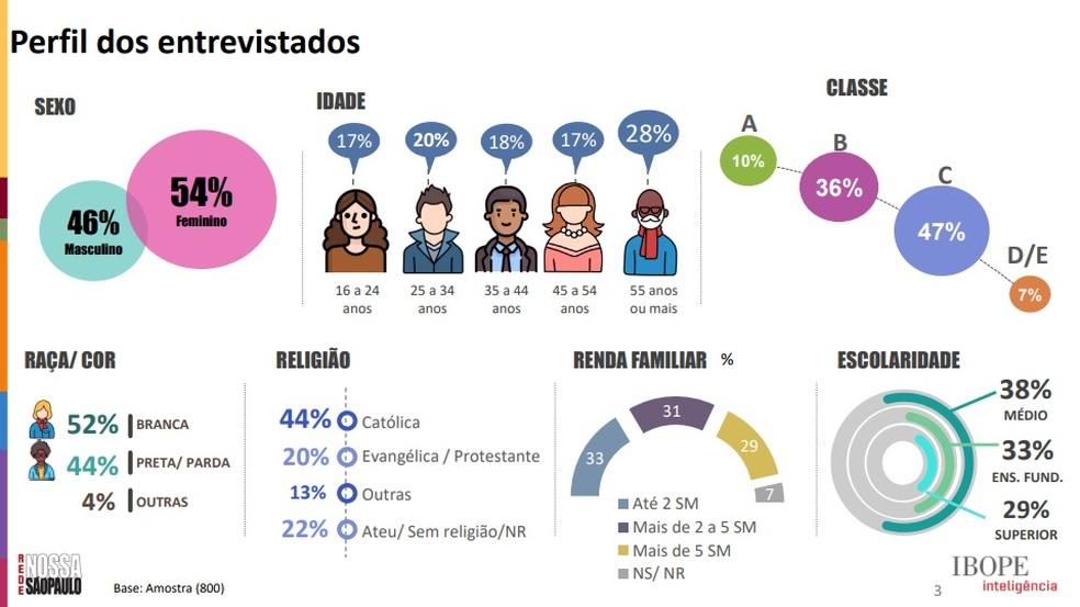 Perfil dos entrevistados  — Foto: Rede Nossa SP