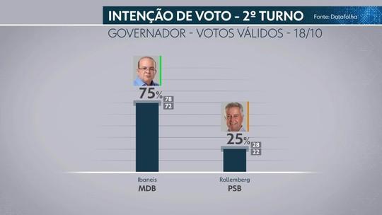 Datafolha – DF, votos válidos: Ibaneis, 75%; Rollemberg, 25%