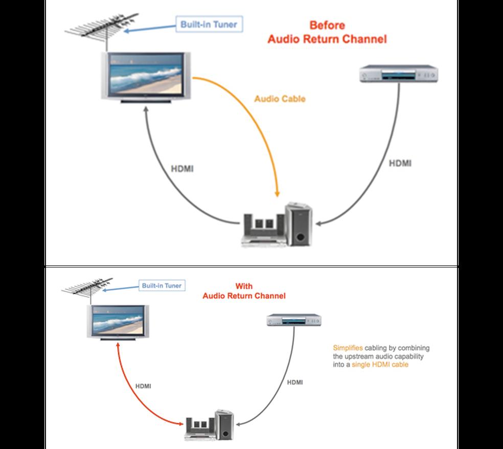 Em dispositivos sem suporte ao HDMI ARC, é necessário utilizar um cabo específico entre a TV e o reprodutor do áudio (Foto: Divulgação/HDMI.org)
