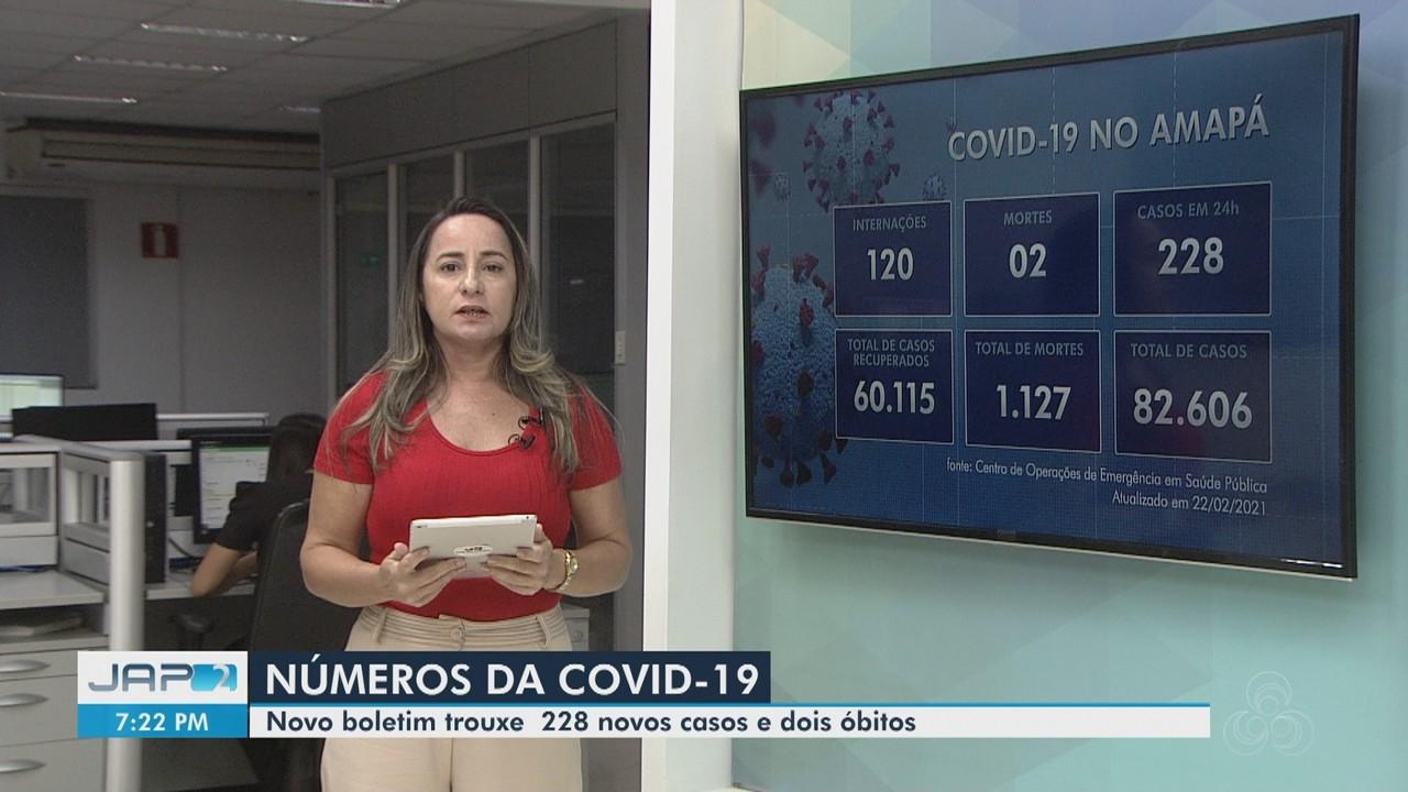 Boletim: Amapá tem 82,6 mil casos confirmados do novo coronavírus e 1.127 mortes